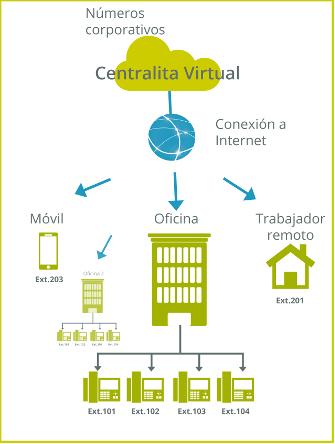 centralitia virtual telefonía ip funcionamiento en la nube empresas Telsome