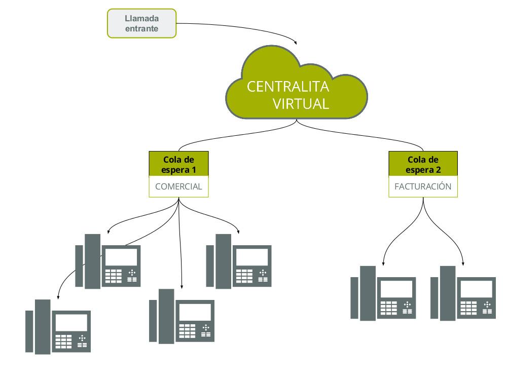 cola de espera centralita virtual Telsome