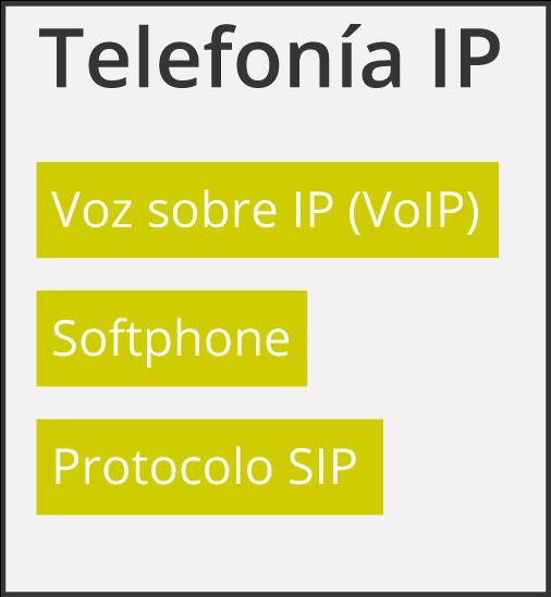 telefonia ip vs voip diferencias