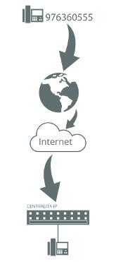 sip trunk conexión empresa numeración geográfica