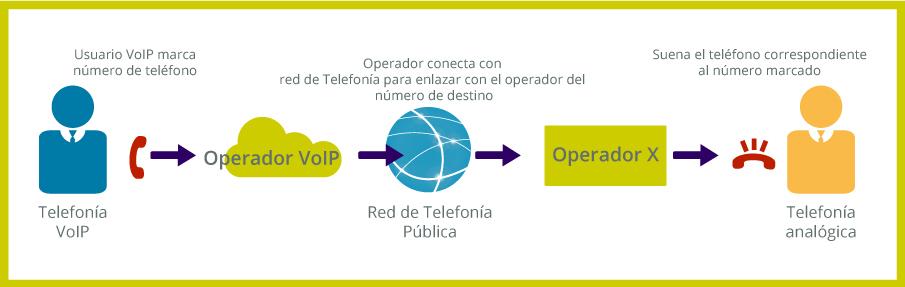 telefonía ip esquema llamada telefonia convencional voz sobre ip telsome