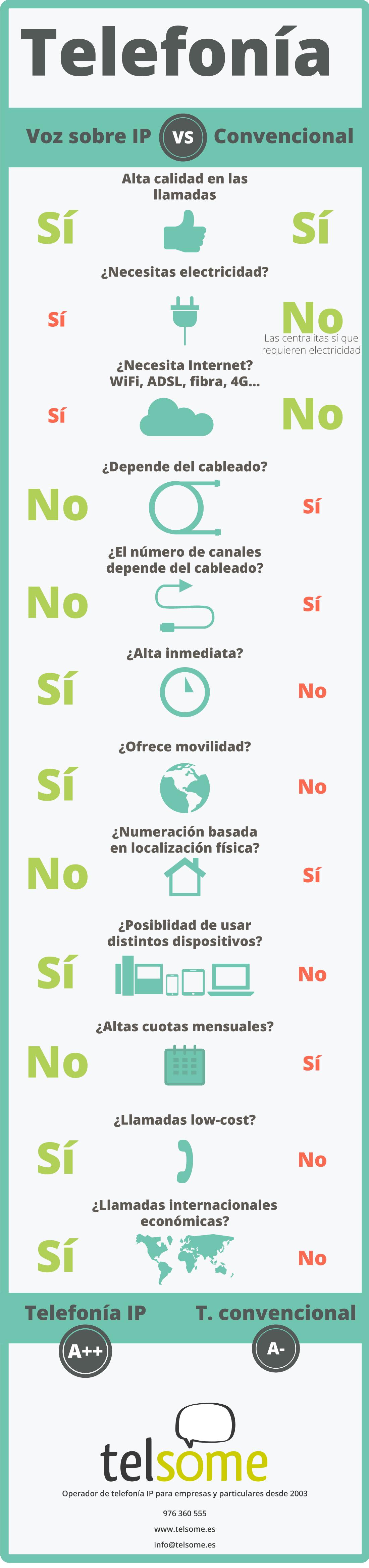 ventajas-telefonia-ip-voz-sobre-ip-voip-infografía-telsome