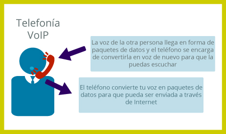 telefonia ip comprension y descompresion voz sobre ip telsome