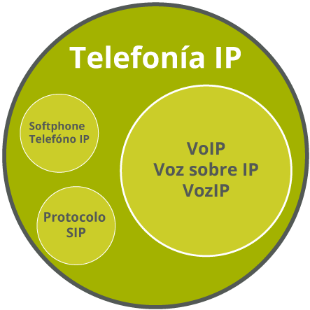 telefonia ip vs voip diferencias